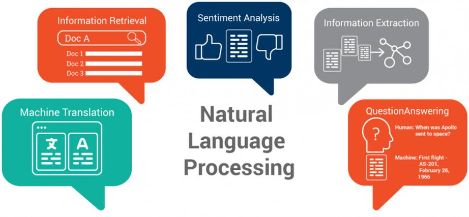 Doctrine.fr utilise le NLP ou Natural language processing, à savoir l'IA pour ses solutions