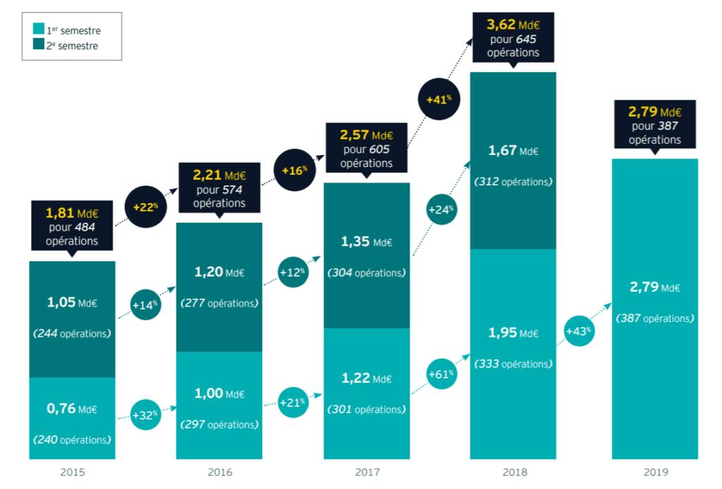Extrait du baromètre EY pour le deuxième semestre 2019