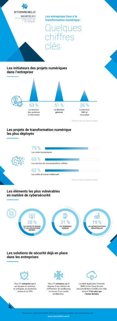 Infographie Stormshield transformation numérique TechTalks
