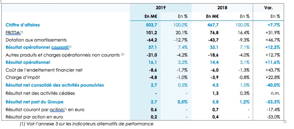 Résultats Cegedim 2019